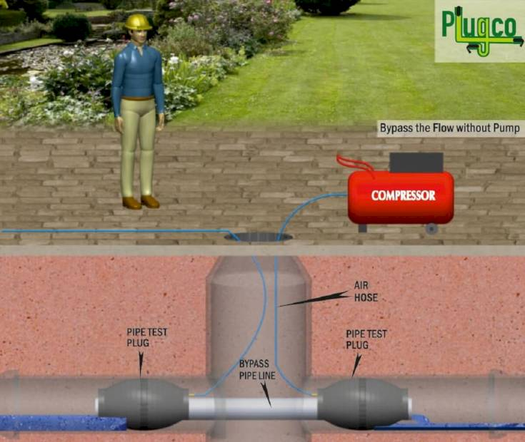 PIPE-TEST-PLUG-APPLICATION-BYPASS-THE-FLOW-WITHOUT-PUMP